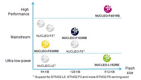 STM32_Nucleo_wersje