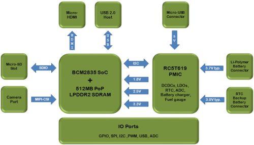 odroid_w_block_diagram