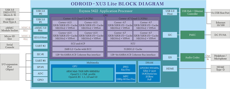 l_odroid_xu3_lite_block_diagram