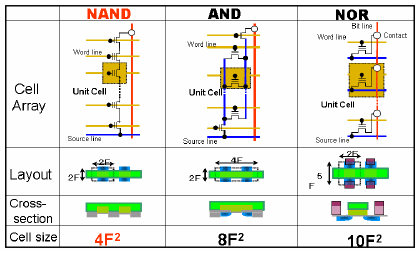 nand_nor_flash