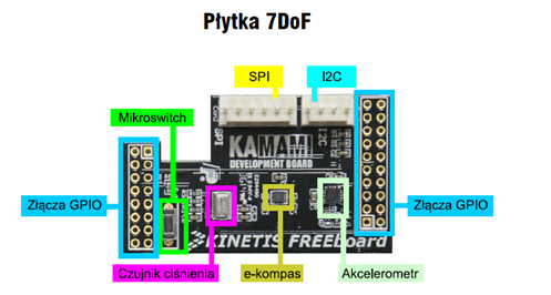 kinetis_freeboard_7dof